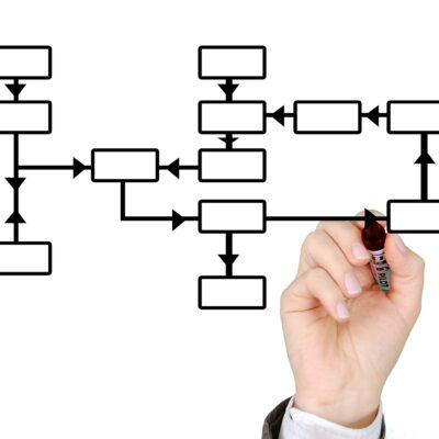 Online Markedsføring - The Online Gurus - SEO - Søgeordsanalyse - Fordeling