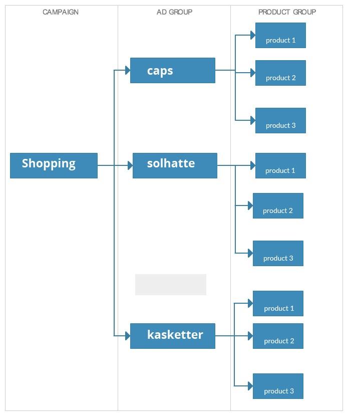 Google shopping kampagnestruktur - flere annoncegrupper.jpg