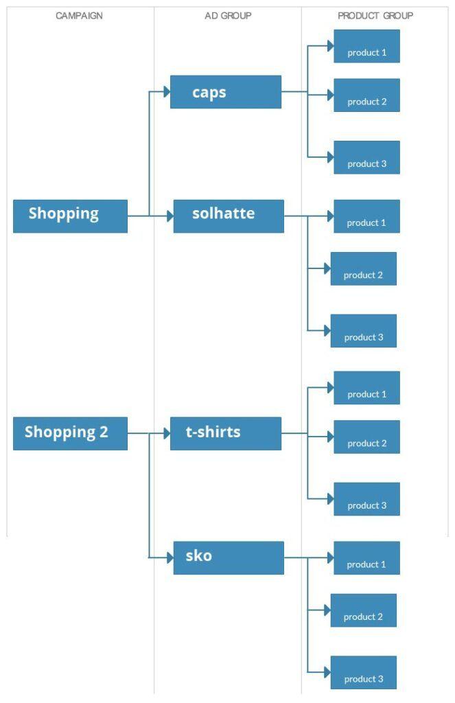 Google shopping kampagnestruktur - flere kampagner