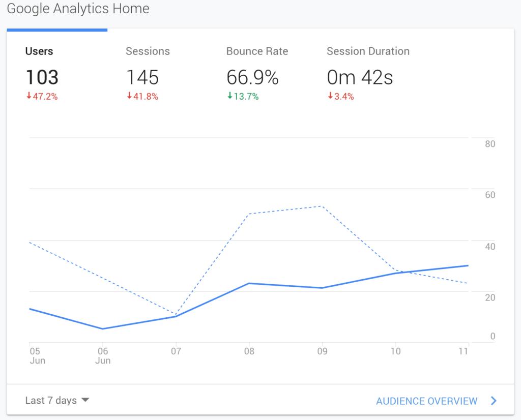 google analytics dashboard og realtid rapportering