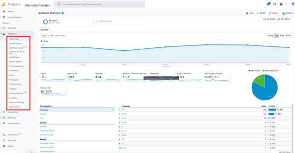 google analytics målgruppe-rapporten